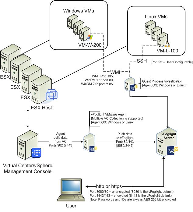 ATT - 20111114_063704_vFog651-Data-Flow.png