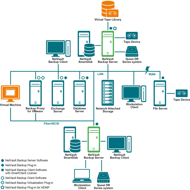NetVault Backup 11 4 5 - Installation Guide