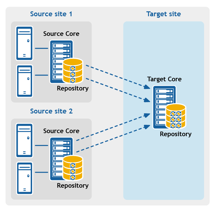 Figure: Multi-point-to-point replication configuration