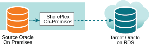 SharePlex 9 1 2 - Installation and Setup for Oracle on RDS