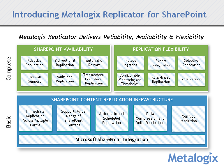 Metalogix Replicator 7 4 - Product and Concepts Guide