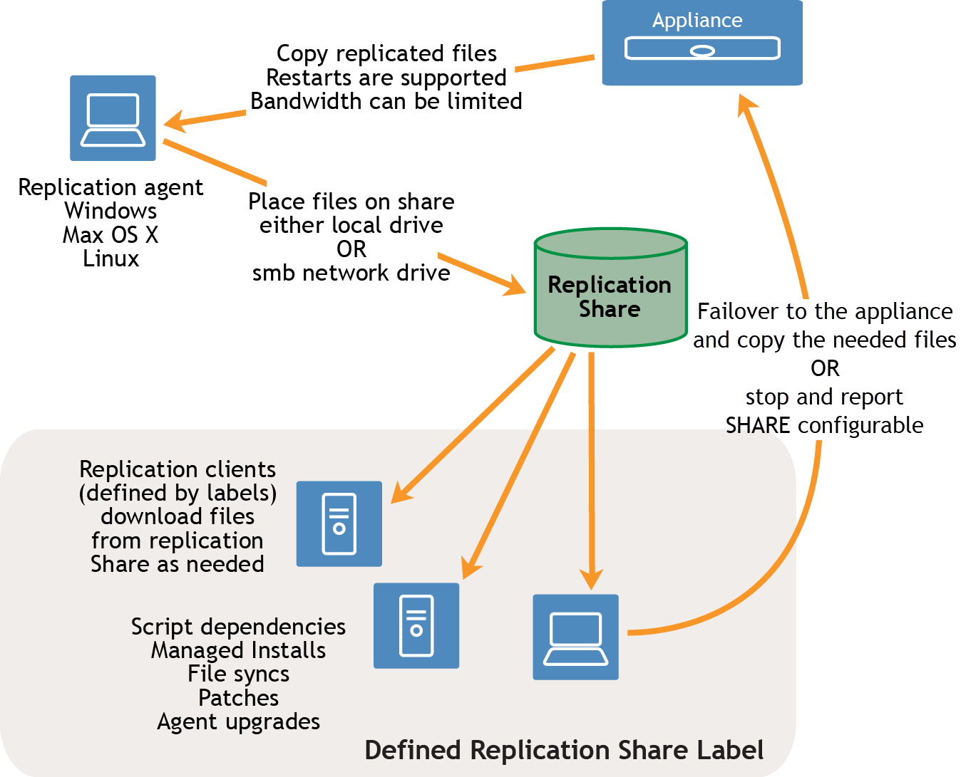 "In the task flow, an arrow goes from a appliance to a Replication Agent. The arrow has a tag reading ""copy replication files. Restarts are supported. Bandwidth can be limited. The Replication Agent can run be a Windows device, a Mac OS X device, or a Linux device. An arrow goes from the Replication Agent to the Replication Share. The has a tag reading ""Place file on Share, either local drive or smb network drive."" From the Replication Share, arrows go to various Replication Clients that are defined by a Replication Share Label."