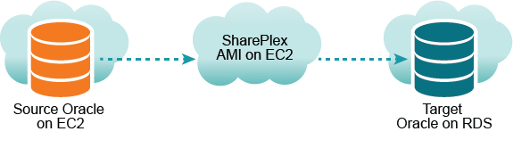 SharePlex 9 2 - Installation and Setup for Oracle on RDS